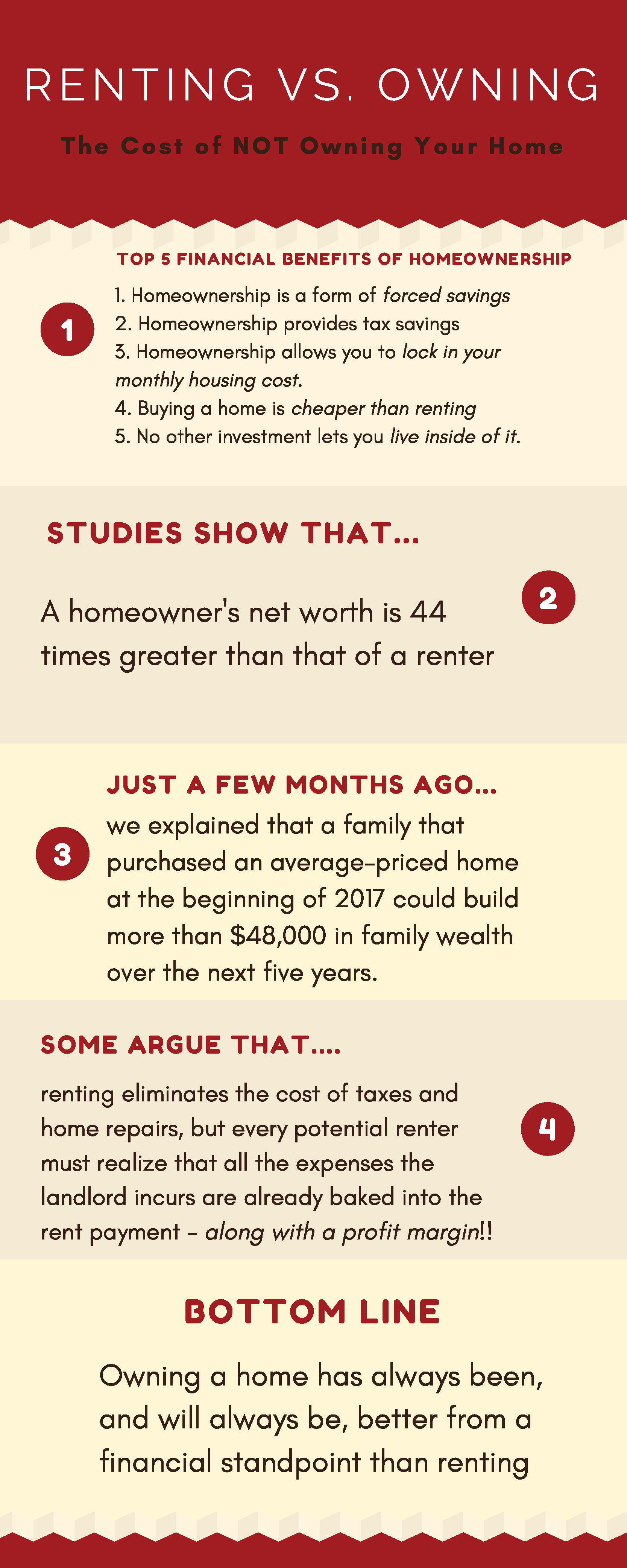 Renting vs. Owning - The Cost of NOT Owning Your Home